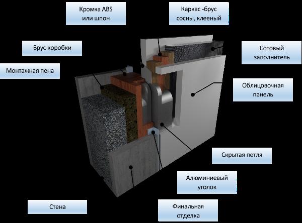 Конструкция Двери-невидимки
